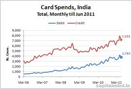 Credit Card Spends