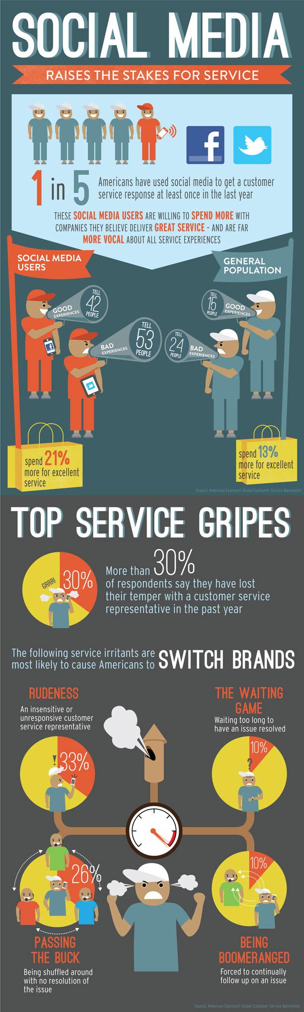 socialmedia-customer-service