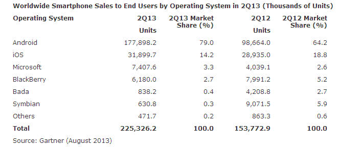 Smartphone sales data