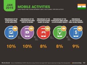 India Internet Statistics