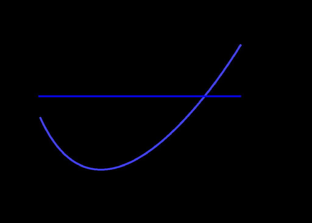 Unit Economics
