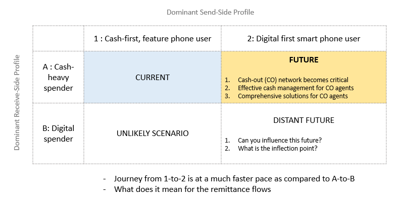 Varying rates of digital adoption across send and receive-sides impact payment-flows